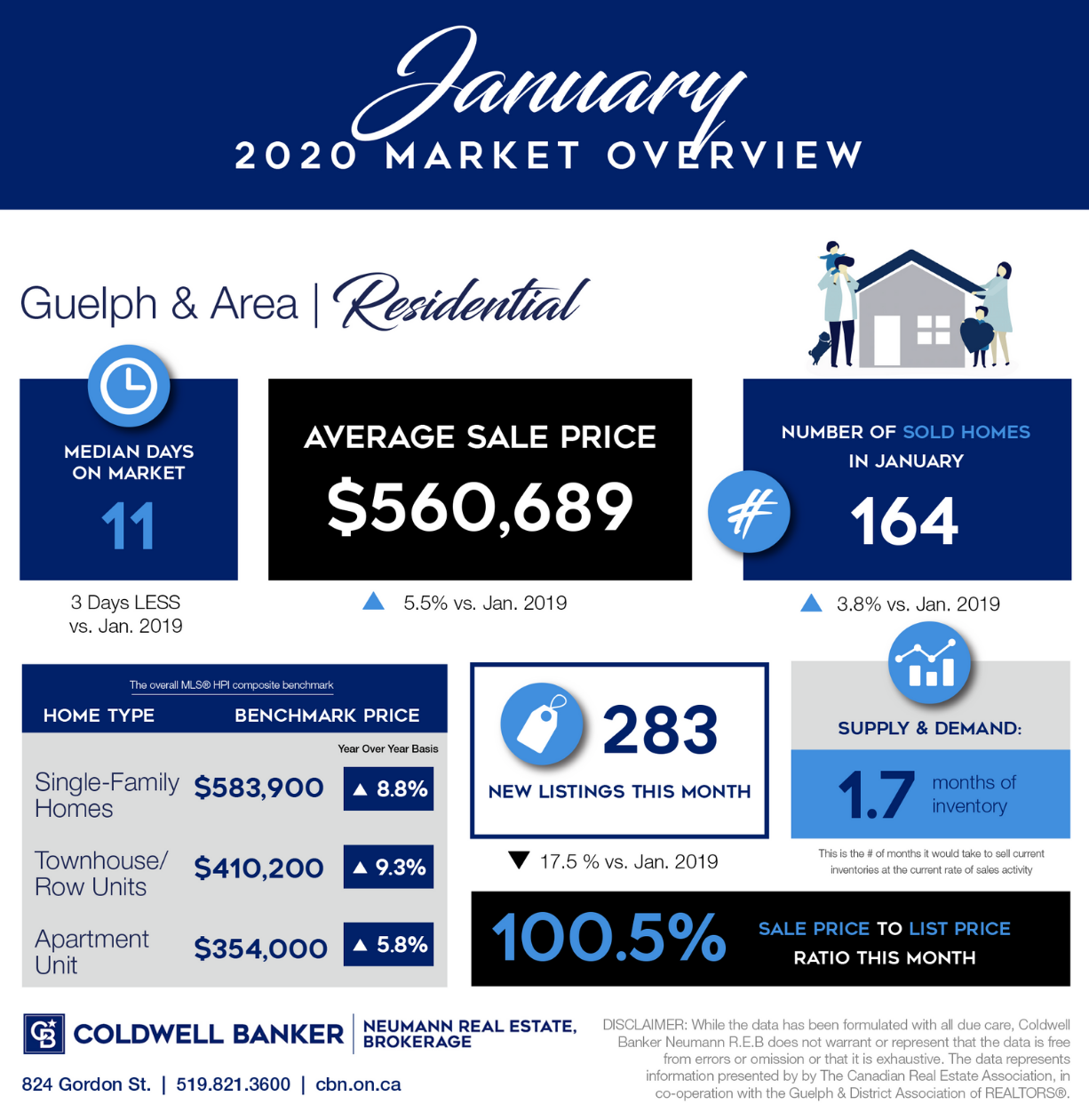 January 2020 Market Report for Guelph and area real estate.