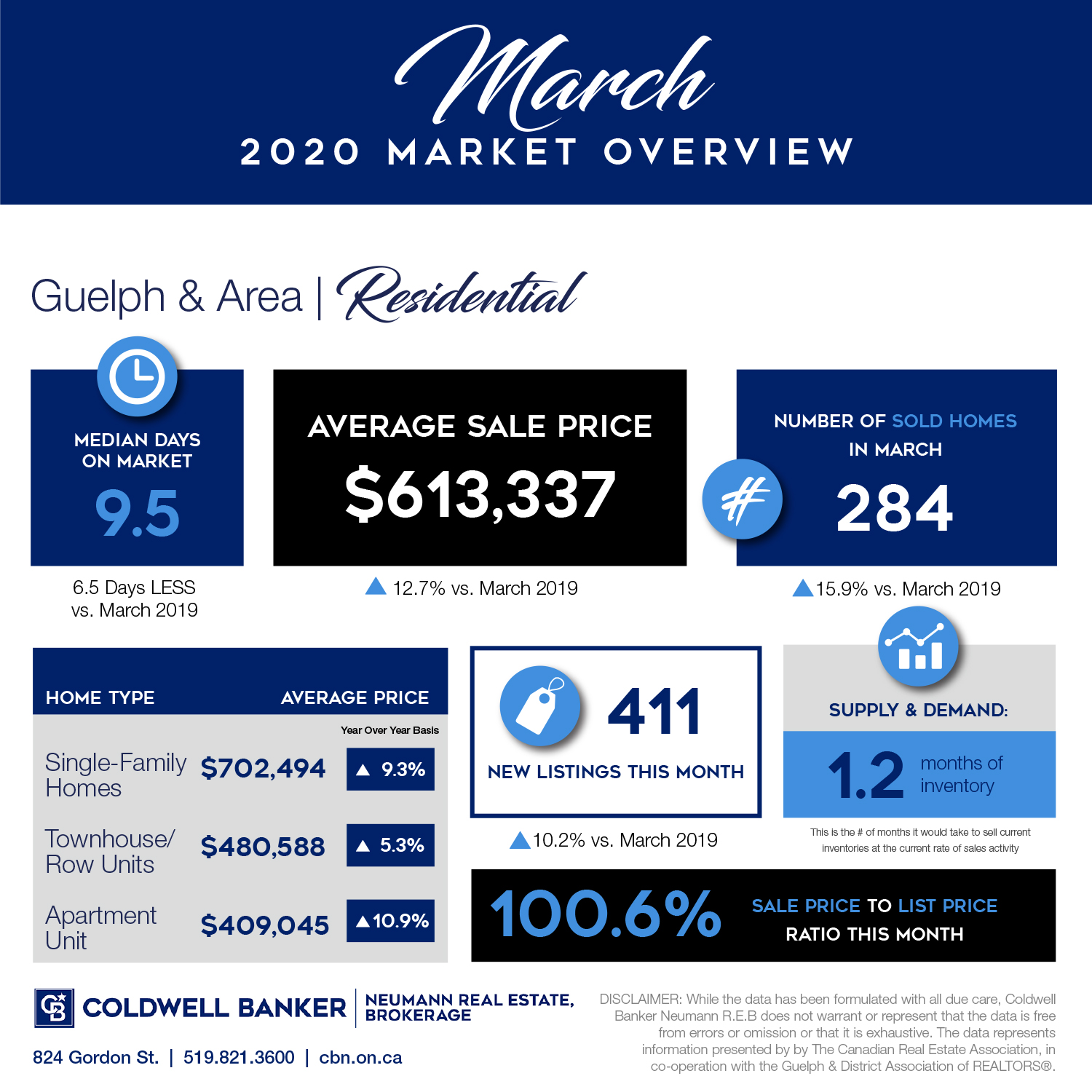March 2020 Residential Market Report for Guelph & Area