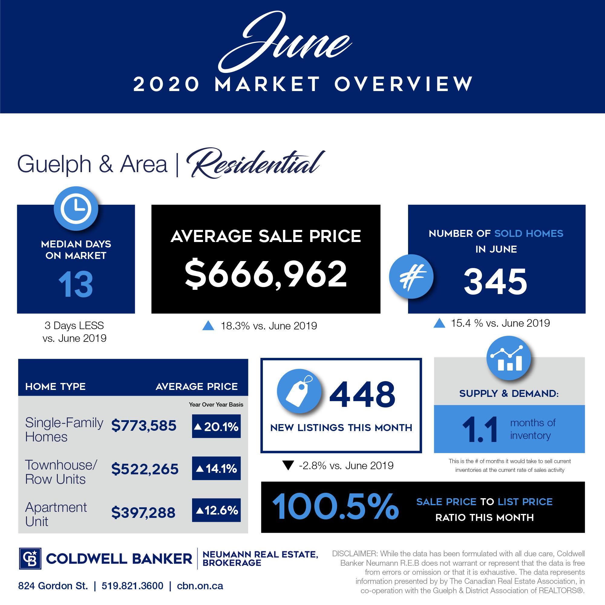 June 2020 Residential Market Report