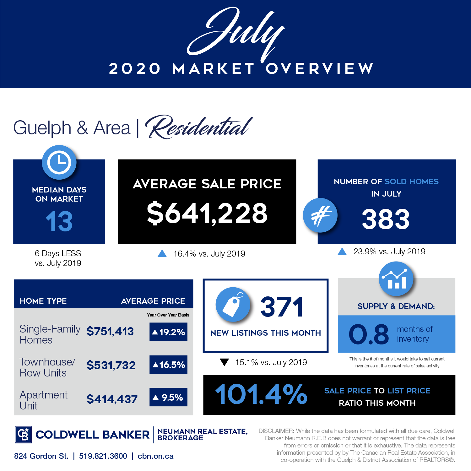 July 2020 Market report for Guelph & area from Coldwell Banker Neumann Real Estate