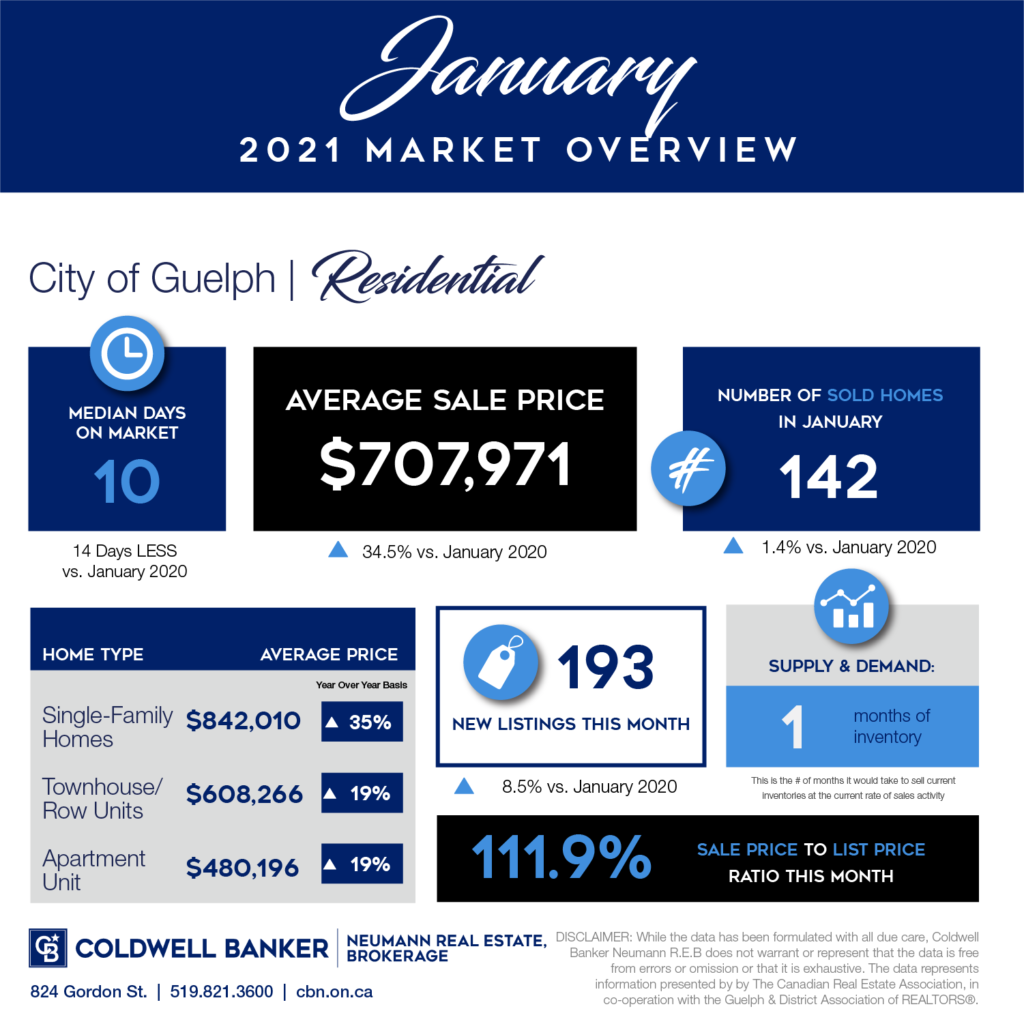 January 2021 market report for Guelph and area.