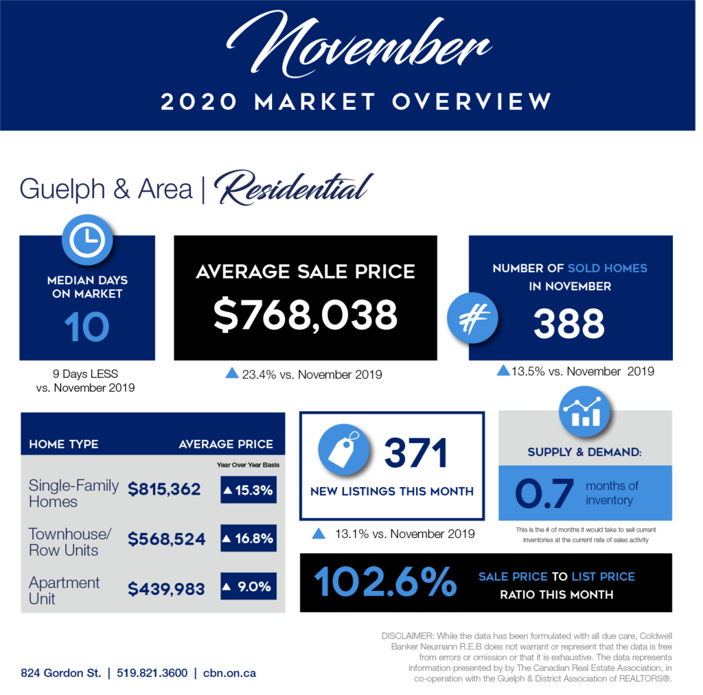 November 2020 Market Report
