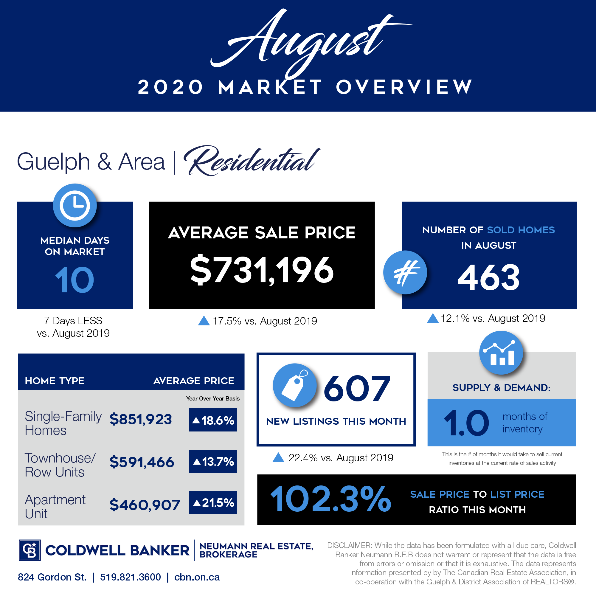 August 2020 market report for Guelph and the surrounding area.