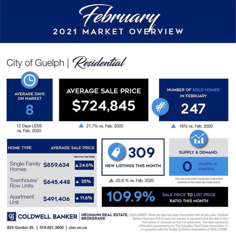 February 2021 market report for Guelph and area.